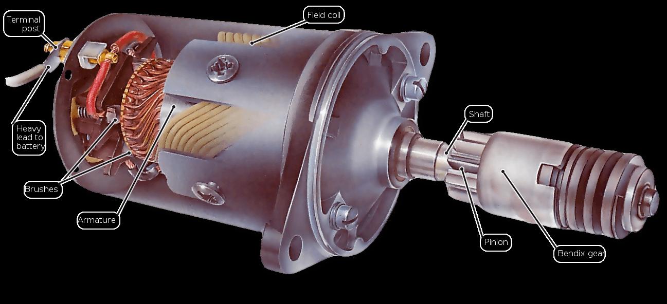 An inertia type starter motor for Starter motor pinion gear
