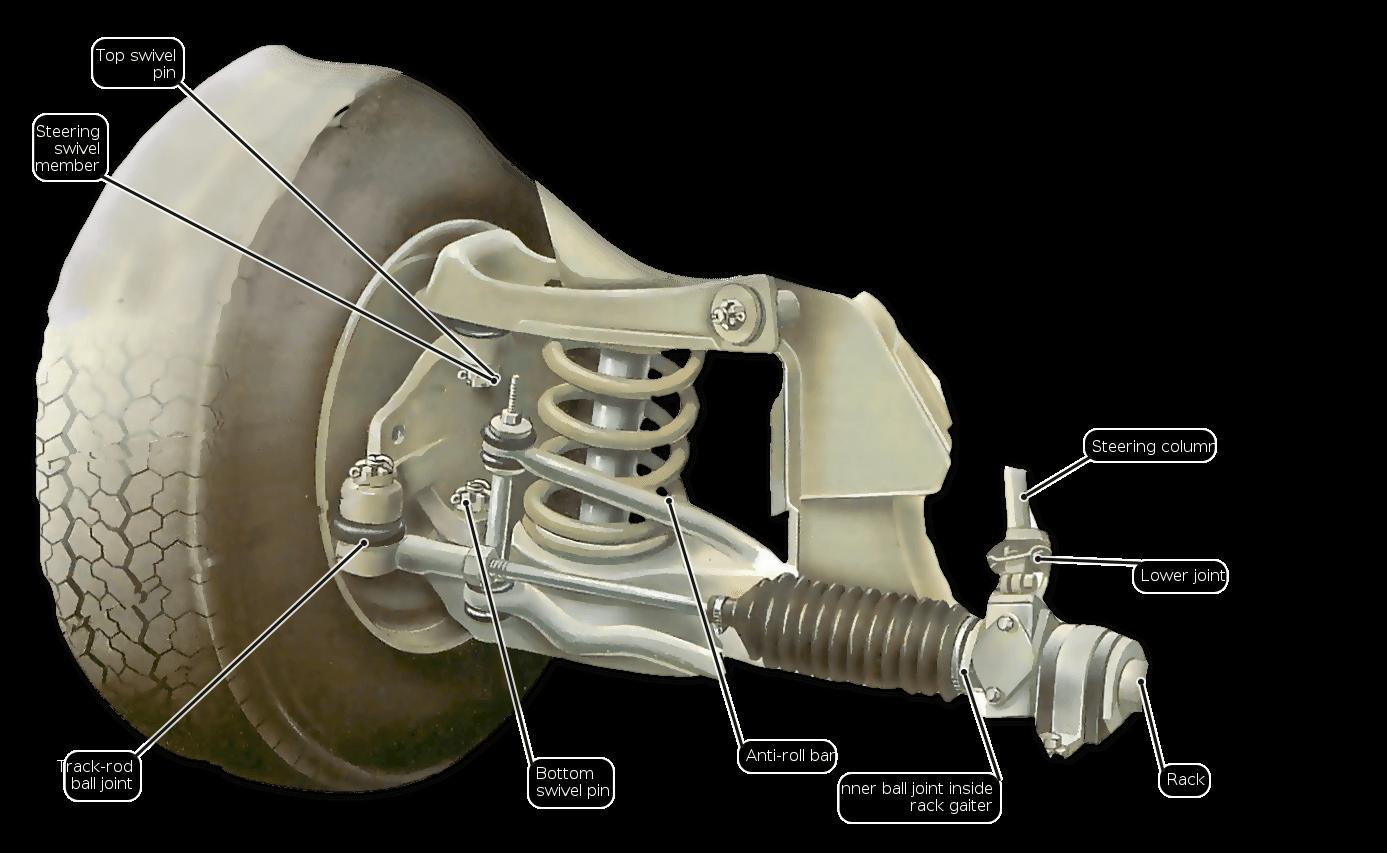 C 243 Mo Lubricar El Sistema De Direcci 243 N C 243 Mo Funciona Un Auto