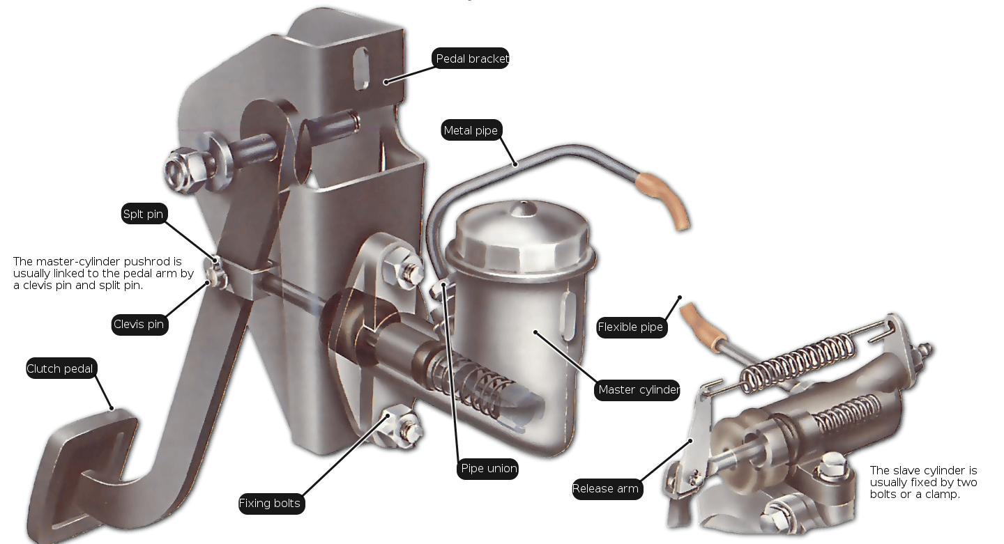Clutch Master Cylinder on 1998 honda accord engine diagram