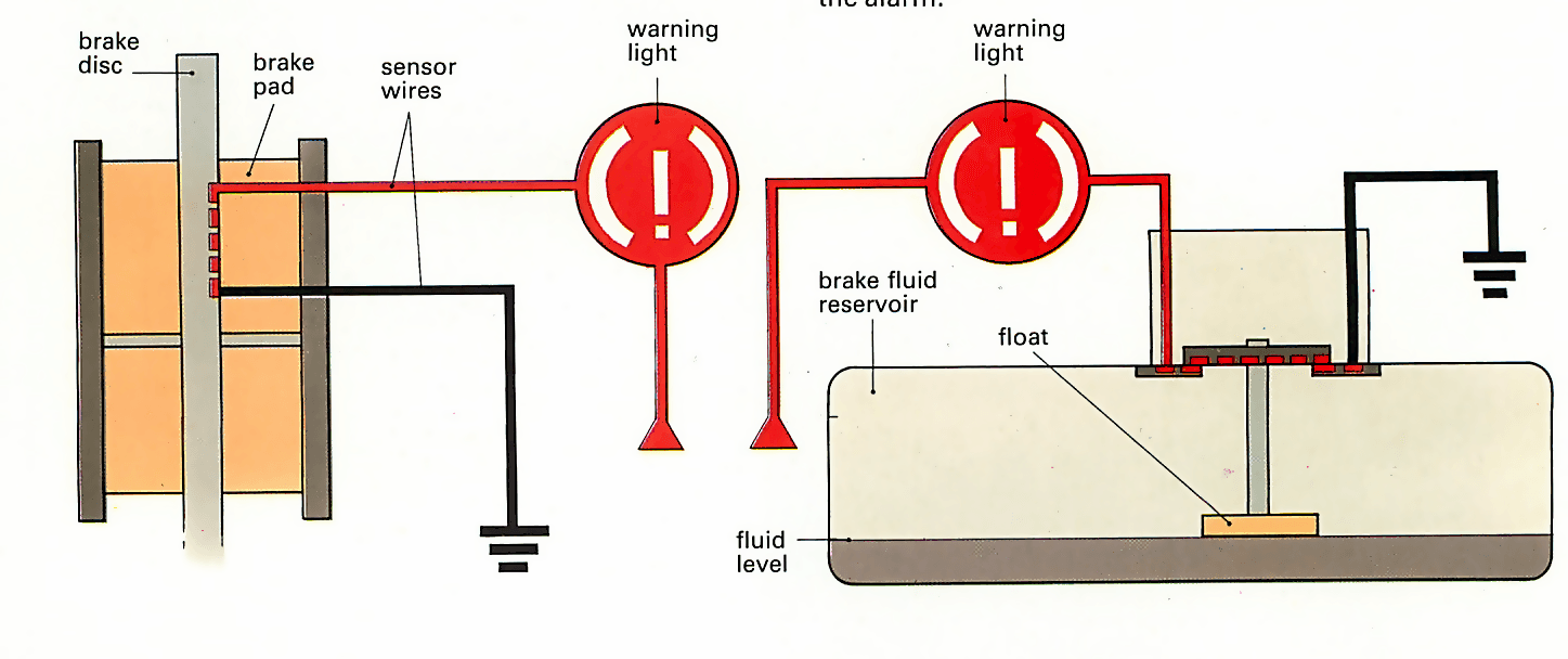 Brake fluid level warning