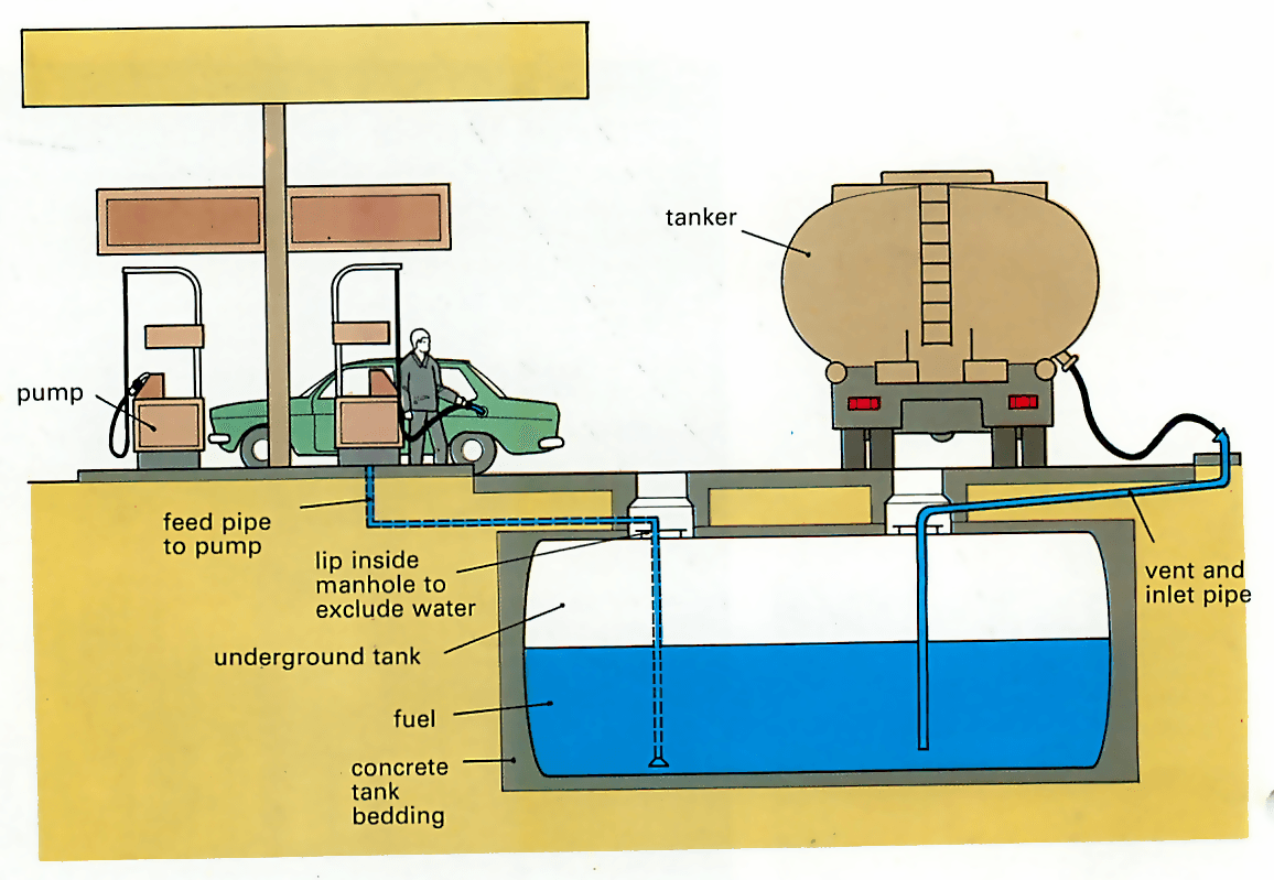 How A Petrol Station Works