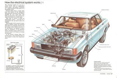 Cómo funcionan los sistemas eléctricos del auto