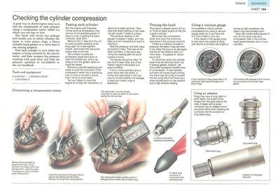 Cylinder compression test
