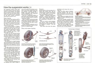 Cómo funcionan los resortes y amortiguadores de un auto