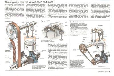 Le moteur - L'ouverture et la fermeture des valves.
